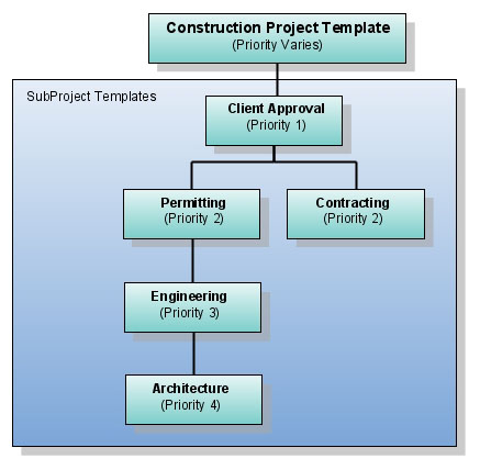 3788-project_template_hierarchy-2.jpg